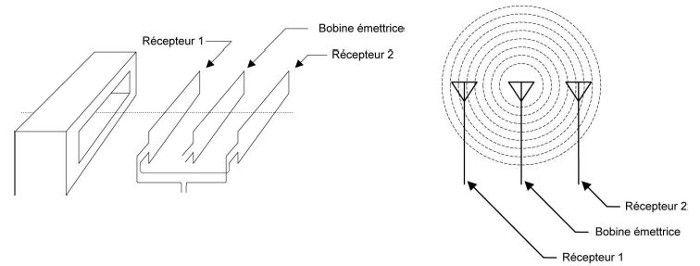 Principe de fonctionnement d'un détecteur de métaux